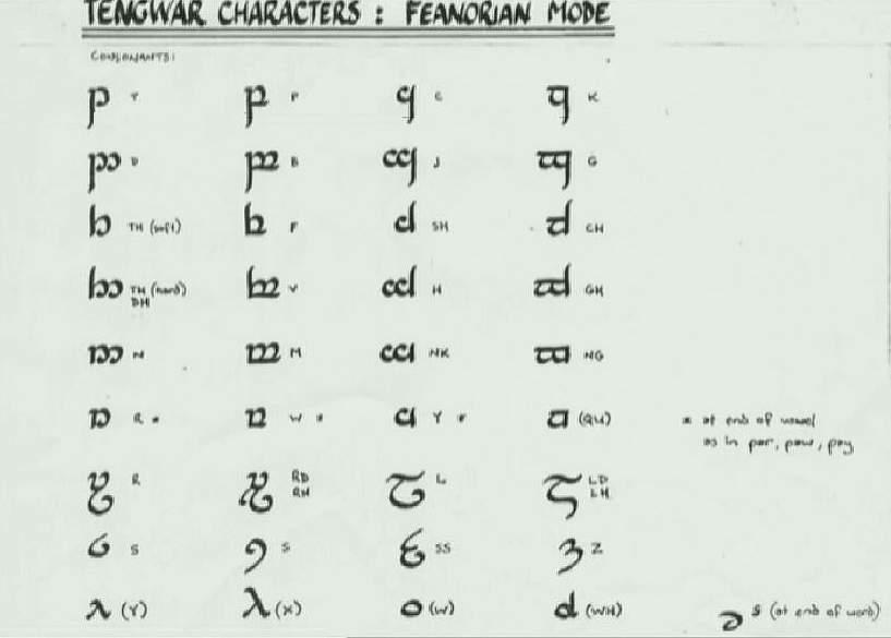 Lord of the Rings Elvish Language Alphabet